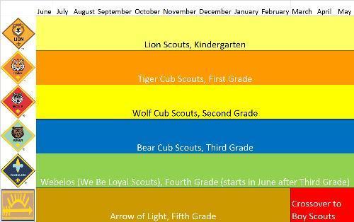 Cub Scout Pack 255 (Elk Grove, California) Homepage